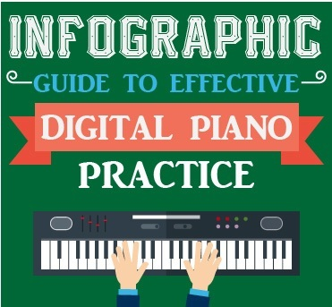 Infographic – Guide to Effective Digital Piano Practic