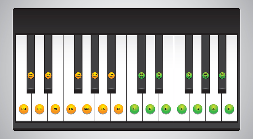 Piano and keyboard keys layouts