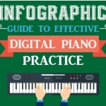 Infographic – Guide to Effective Digital Piano Practice