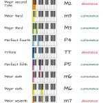 Best Ways to Learn Intervals on Piano